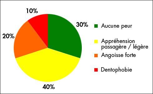 graphique population phobie dentiste